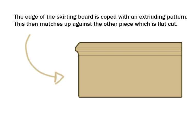 Coping skirting board diagram