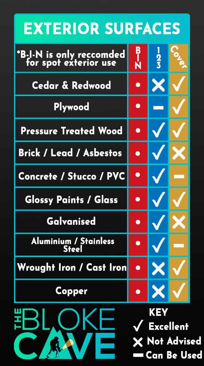 Zinsser Primer Guide - Exterior Surfaces