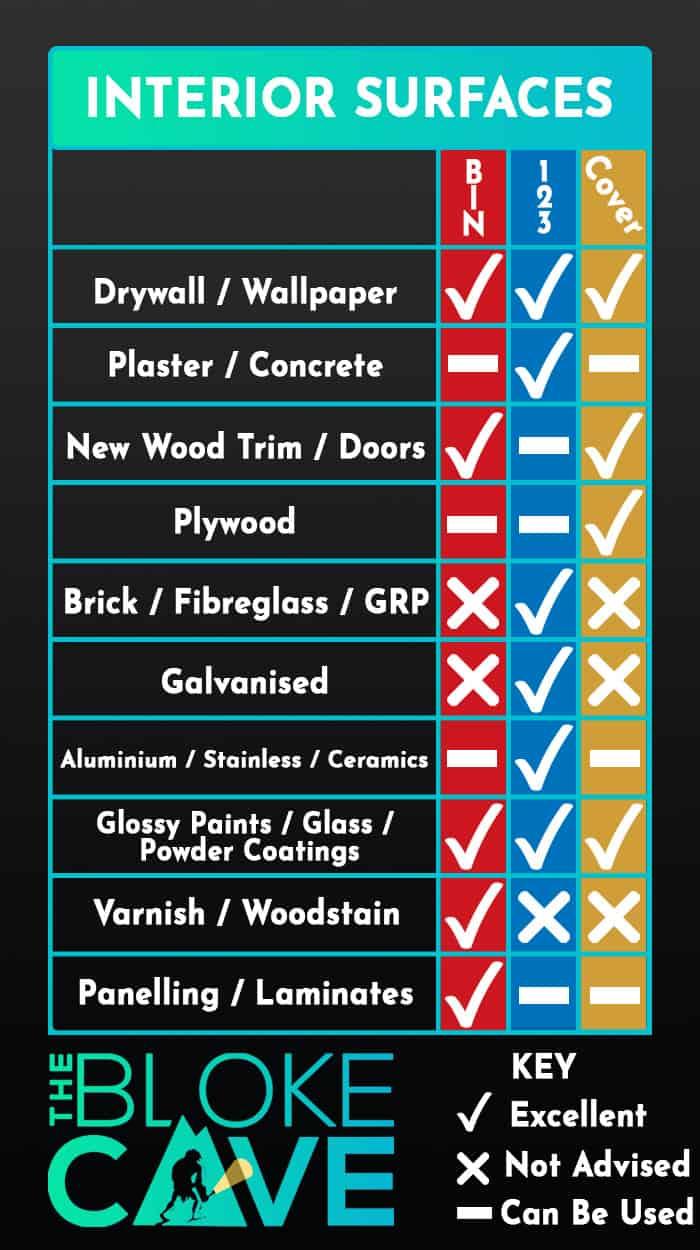 Zinsser Primer Guide - Interior Surfaces